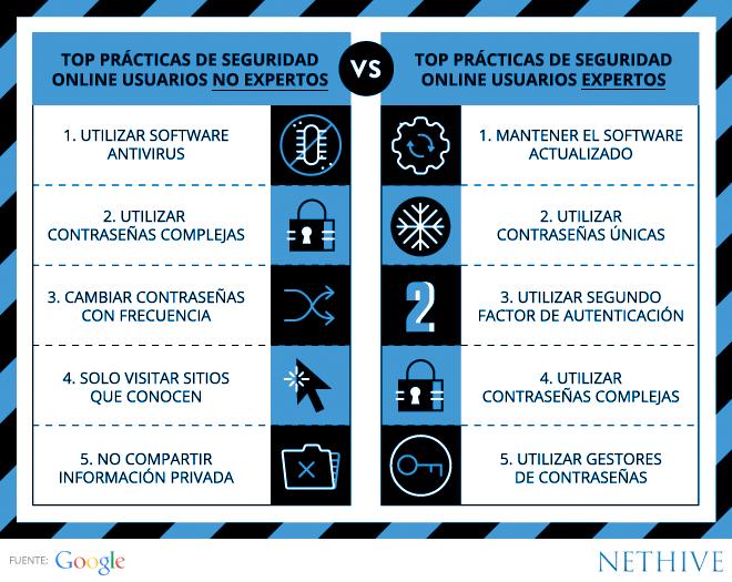 practicas-seguridad-internet