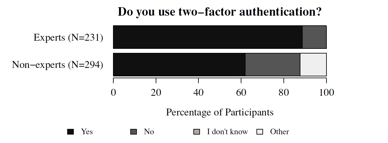 importancia del segundo factor de autenticacion