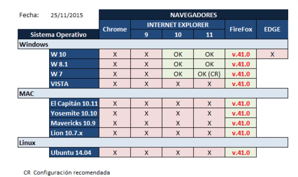 compatibilidades navegadores lexnet